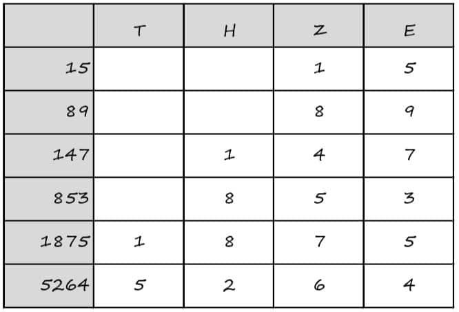 tzhe - Schriftlich addieren und substrahieren - schriftlich addieren substrahieren